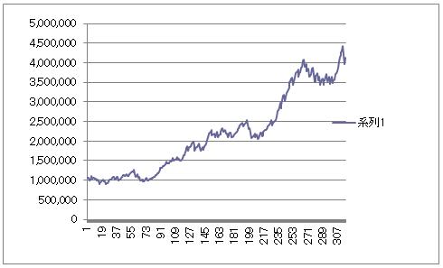TJK GBPJPY資金曲線20130531