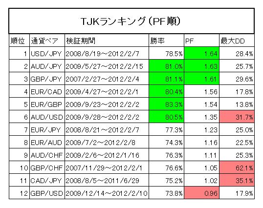 TJKランキング(PF順)