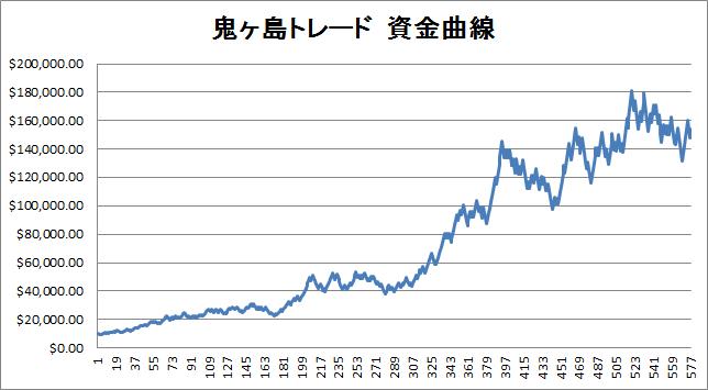 鬼ヶ島資金曲線20130128